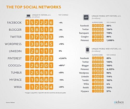 366686-nielsen-top-social-networks-2012