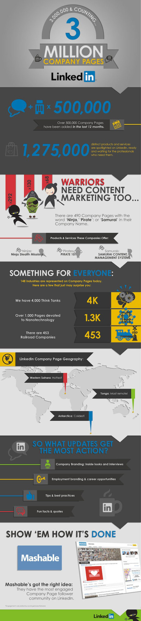 linkedin-infographic-3mpages-455x2000
