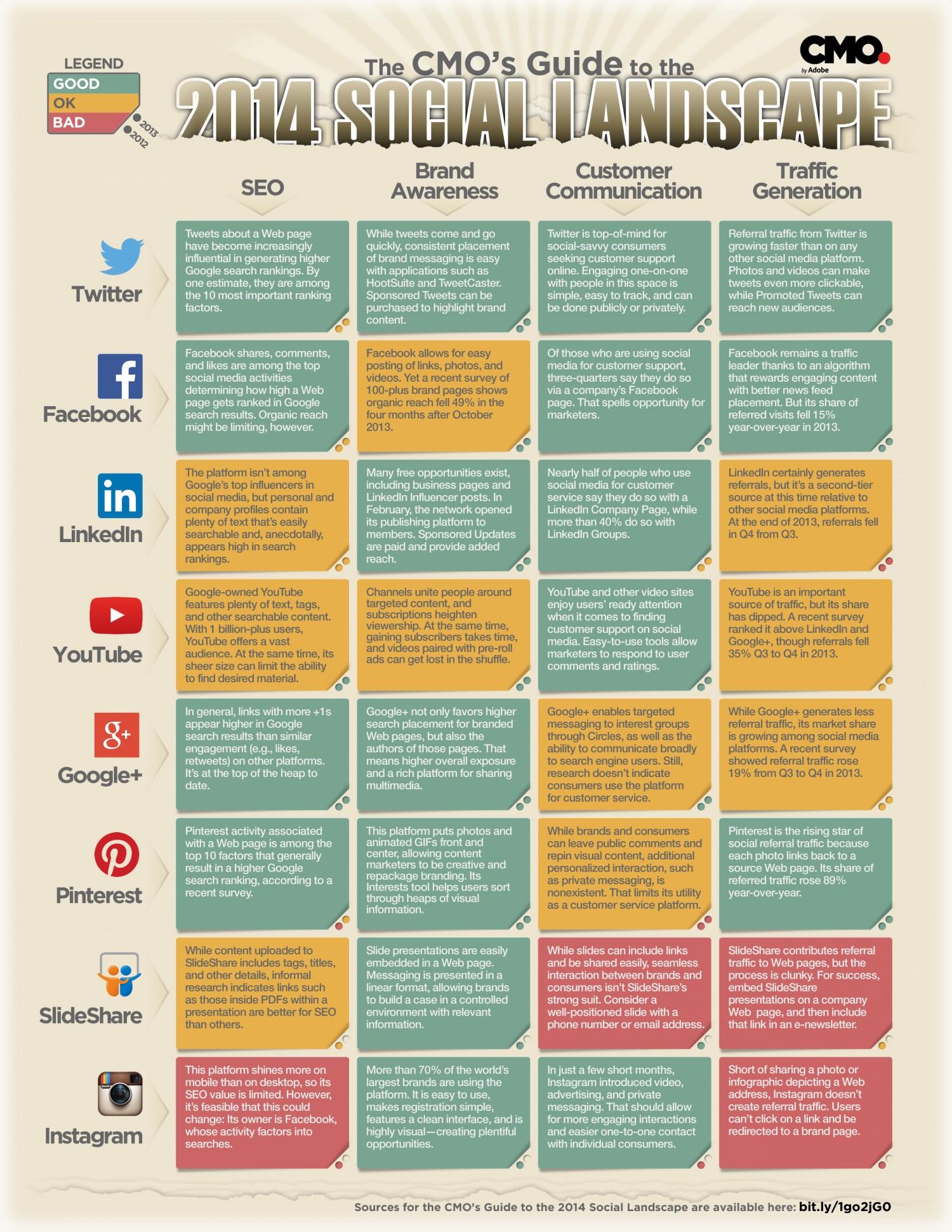 the cmo s guide to the 2014 social landscape brandlove llc rh brandlovellc com Facebook Status Facebook Status