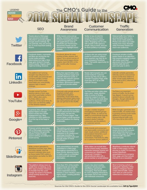 the-cmos-guide-to-the-2014-social-landscape_532b26d0144c1_w1500